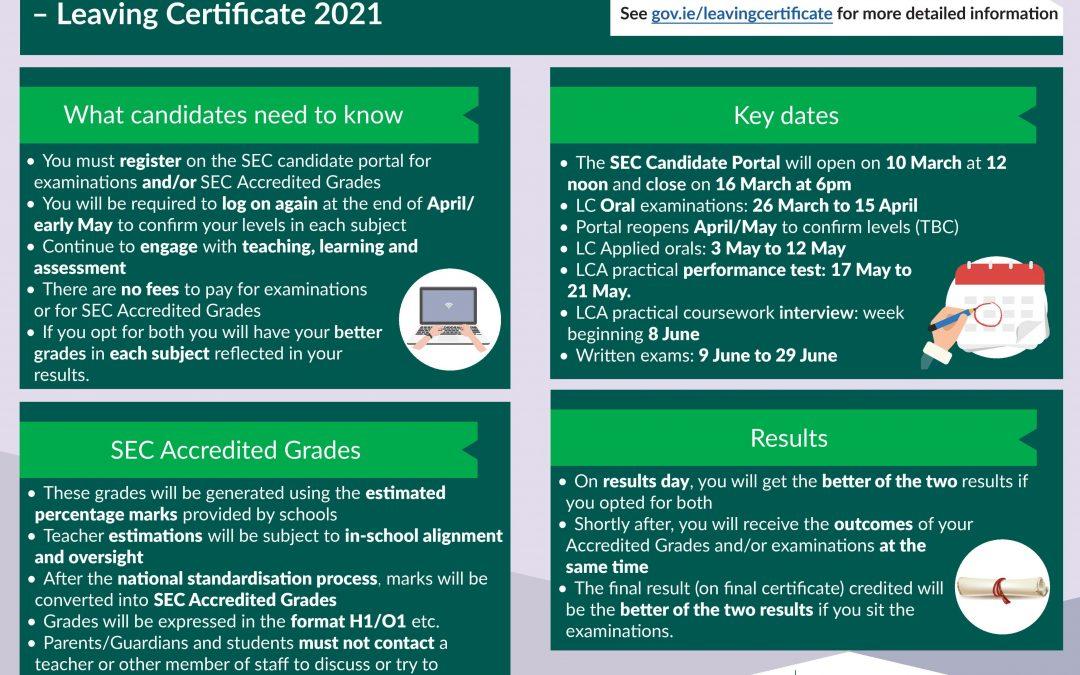 Gráid Chreidiúnaithe (AT 2021) – Accredited Grades (LC 2021)