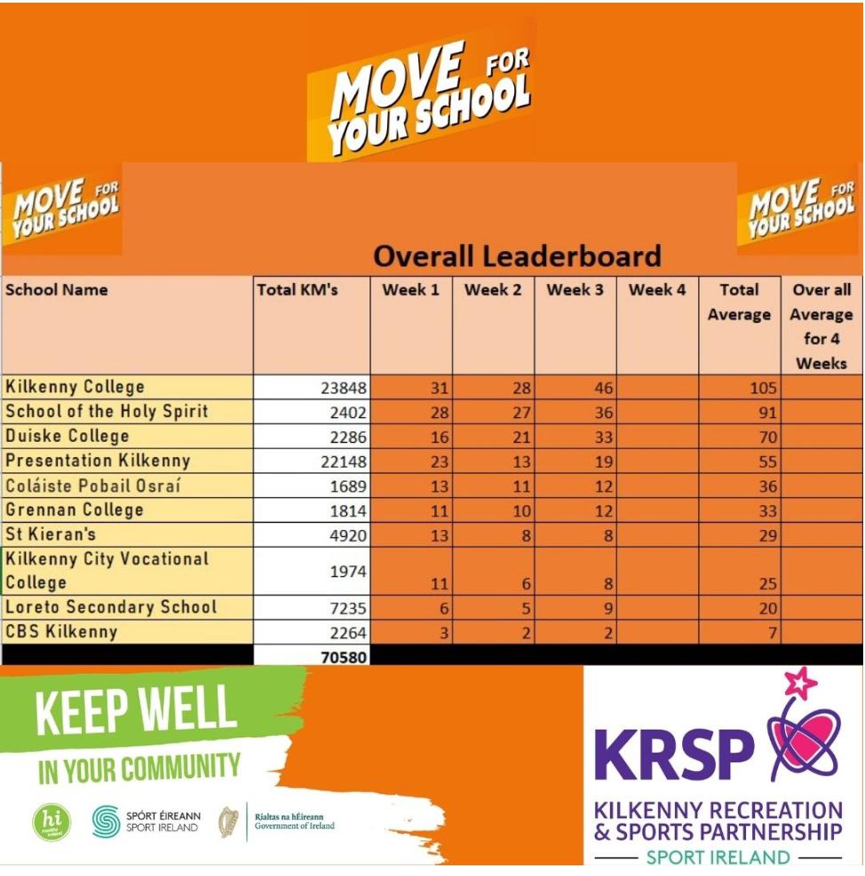 Move for your school – 3 lá fágtha!